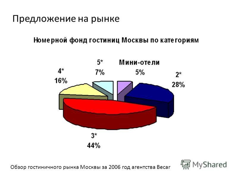 Предложение на рынке Обзор гостиничного рынка Москвы за 2006 год агентства Becar
