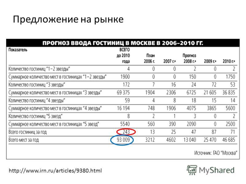 Предложение на рынке http://www.irn.ru/articles/9380.html