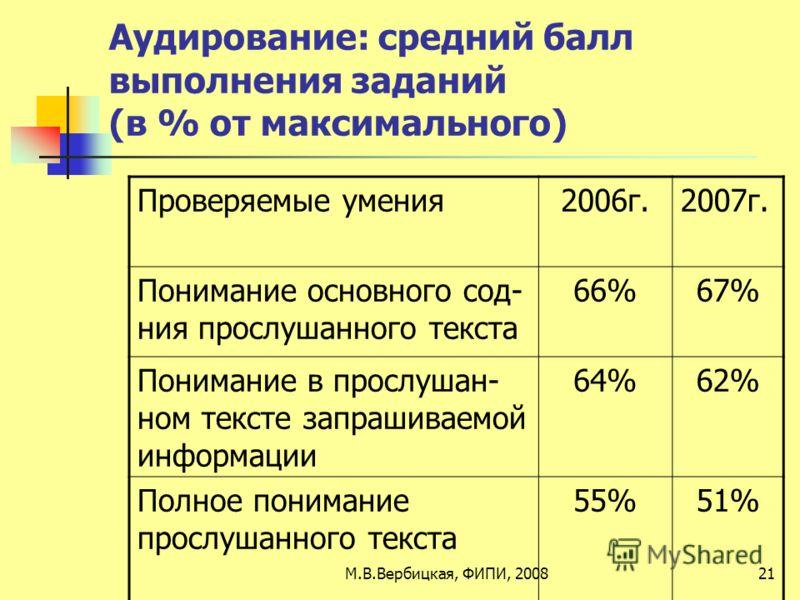 Аудирование: средний балл выполнения заданий (в % от максимального) Проверяемые умения2006г.2007г. Понимание основного сод- ния прослушанного текста 66%67% Понимание в прослушан- ном тексте запрашиваемой информации 64%62% Полное понимание прослушанно