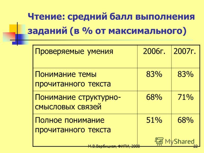 Чтение: средний балл выполнения заданий (в % от максимального) Проверяемые умения2006г.2007г. Понимание темы прочитанного текста 83% Понимание структурно- смысловых связей 68%71% Полное понимание прочитанного текста 51%68% 22М.В.Вербицкая, ФИПИ, 2008