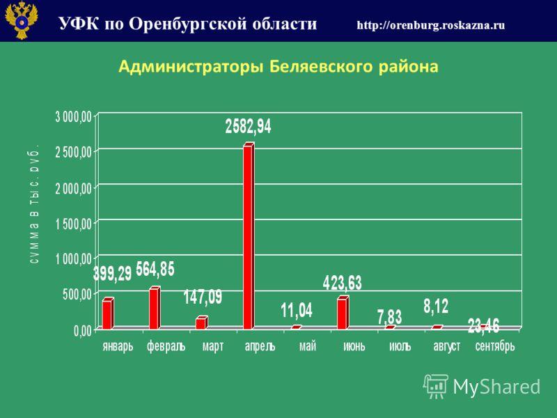 УФК по Оренбургской области http://orenburg.roskazna.ru Администраторы Беляевского района