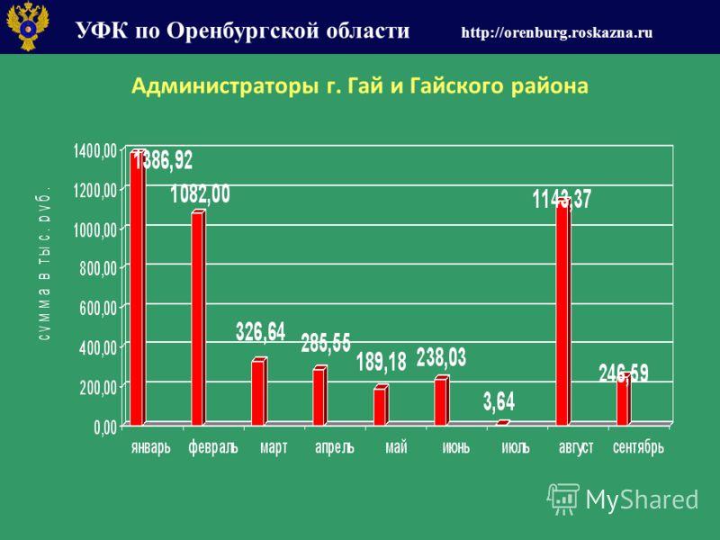 УФК по Оренбургской области http://orenburg.roskazna.ru Администраторы г. Гай и Гайского района