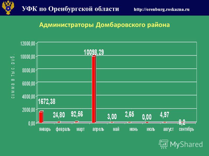 УФК по Оренбургской области http://orenburg.roskazna.ru Администраторы Домбаровского района
