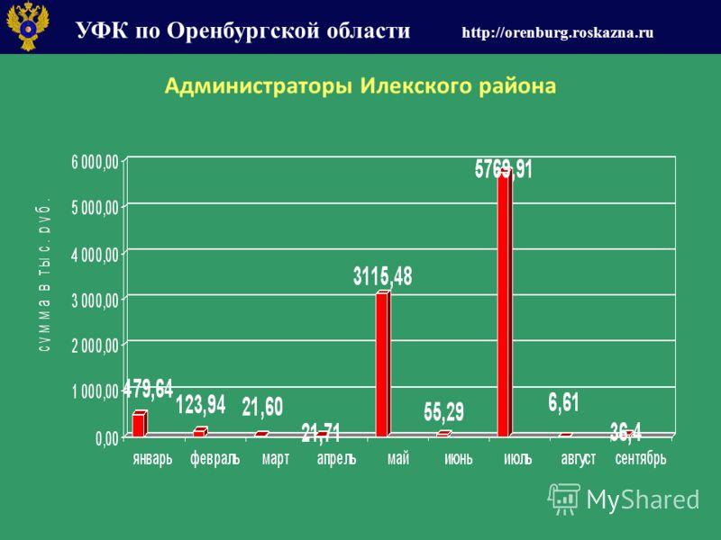 УФК по Оренбургской области http://orenburg.roskazna.ru Администраторы Илекского района