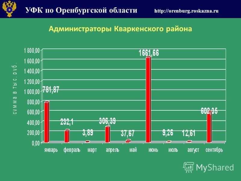 УФК по Оренбургской области http://orenburg.roskazna.ru Администраторы Кваркенского района