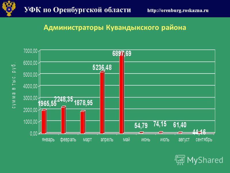 УФК по Оренбургской области http://orenburg.roskazna.ru Администраторы Кувандыкского района