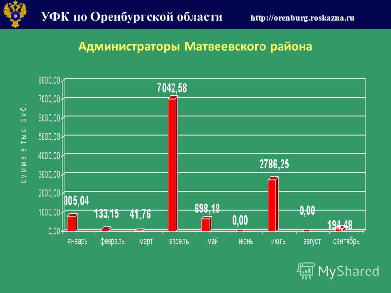 УФК по Оренбургской области http://orenburg.roskazna.ru Администраторы Матвеевского района