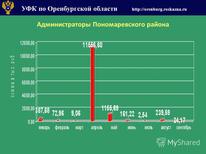 УФК по Оренбургской области http://orenburg.roskazna.ru Администраторы Пономаревского района