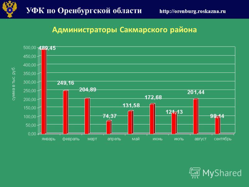 УФК по Оренбургской области http://orenburg.roskazna.ru Администраторы Сакмарского района