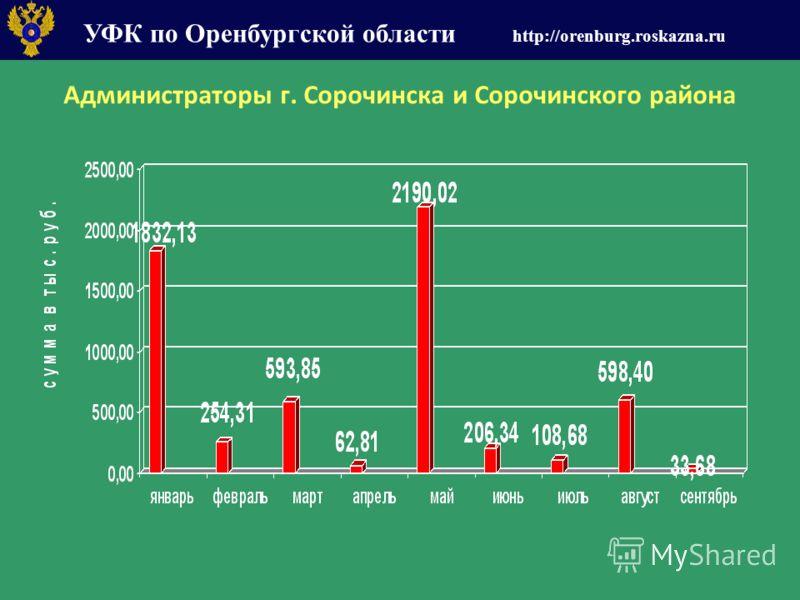 УФК по Оренбургской области http://orenburg.roskazna.ru Администраторы г. Сорочинска и Сорочинского района