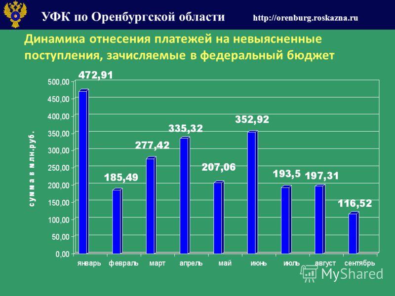 УФК по Оренбургской области http://orenburg.roskazna.ru Динамика отнесения платежей на невыясненные поступления, зачисляемые в федеральный бюджет