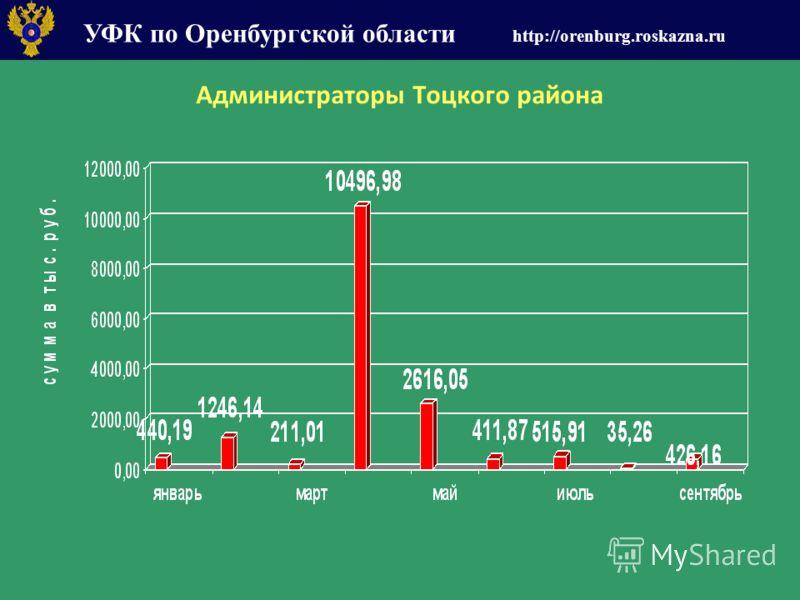 УФК по Оренбургской области http://orenburg.roskazna.ru Администраторы Тоцкого района