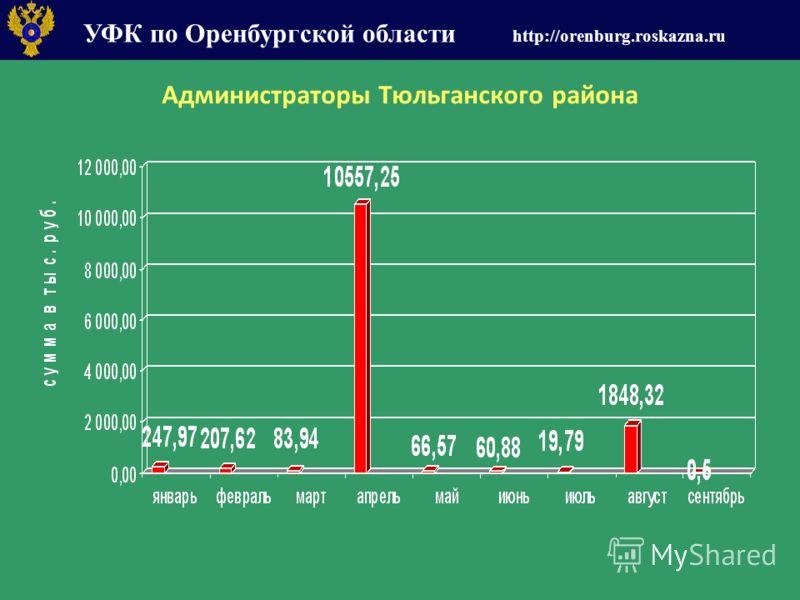 УФК по Оренбургской области http://orenburg.roskazna.ru Администраторы Тюльганского района