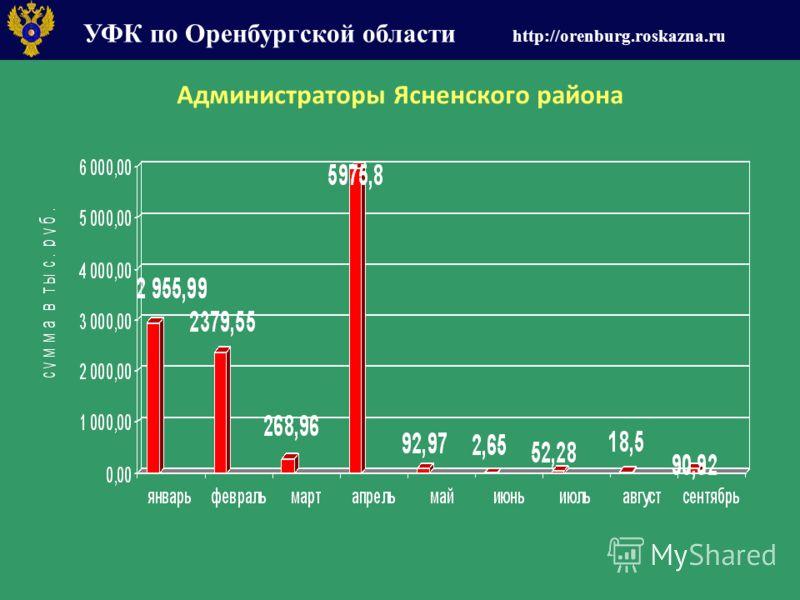 УФК по Оренбургской области http://orenburg.roskazna.ru Администраторы Ясненского района