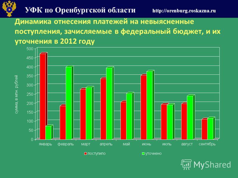 УФК по Оренбургской области http://orenburg.roskazna.ru Динамика отнесения платежей на невыясненные поступления, зачисляемые в федеральный бюджет, и их уточнения в 2012 году