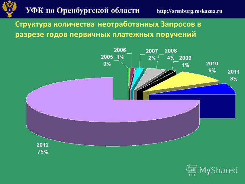 УФК по Оренбургской области http://orenburg.roskazna.ru Структура количества неотработанных Запросов в разрезе годов первичных платежных поручений