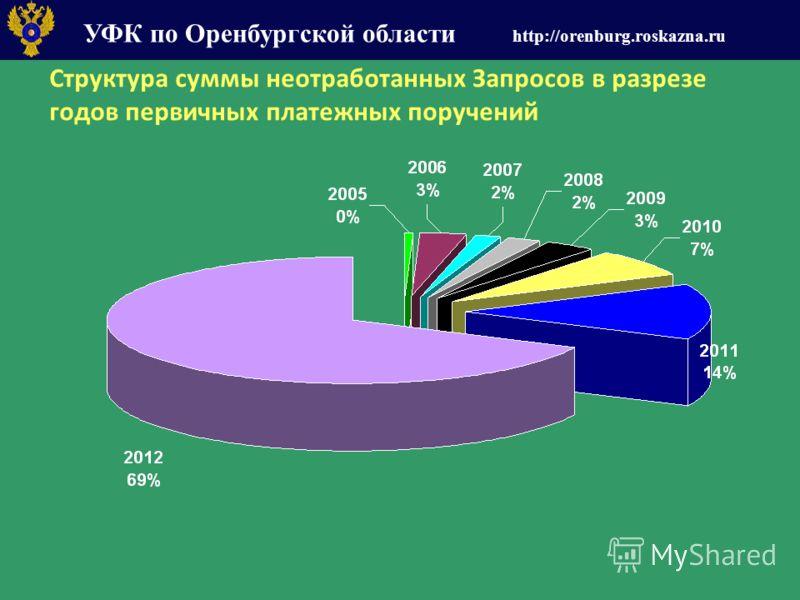 УФК по Оренбургской области http://orenburg.roskazna.ru Структура суммы неотработанных Запросов в разрезе годов первичных платежных поручений