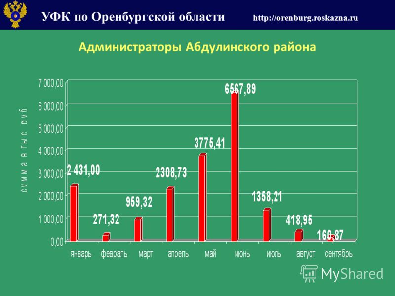 УФК по Оренбургской области http://orenburg.roskazna.ru Администраторы Абдулинского района