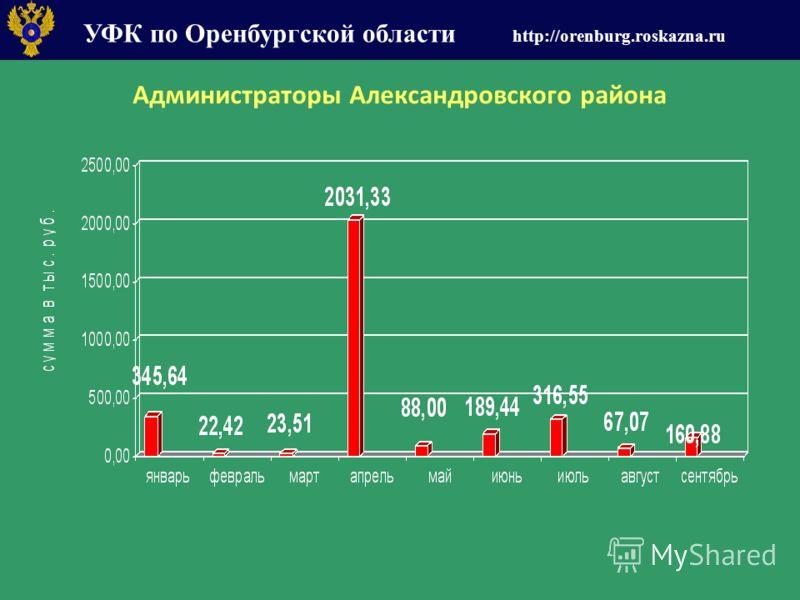 УФК по Оренбургской области http://orenburg.roskazna.ru Администраторы Александровского района