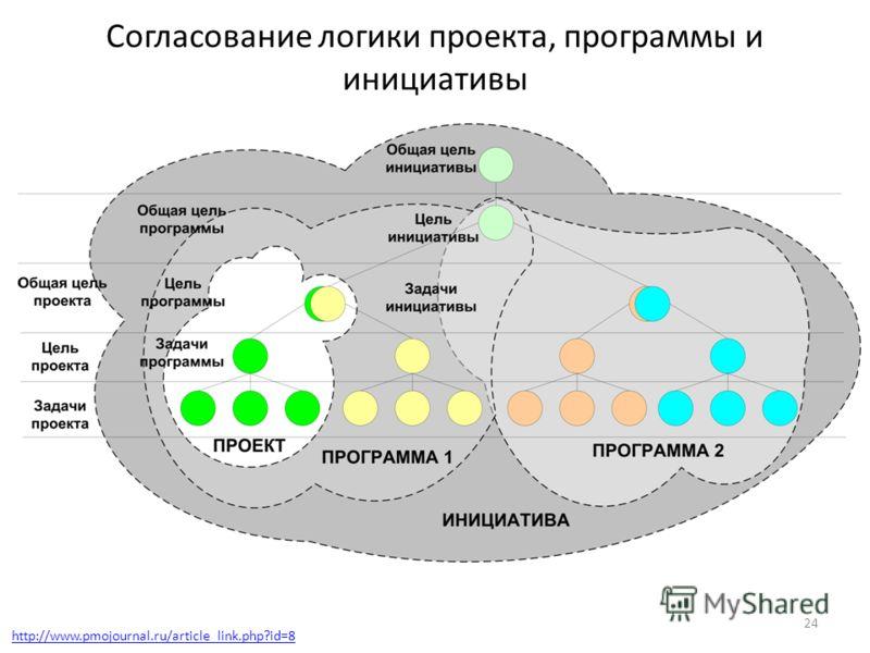 Согласование логики проекта, программы и инициативы 24 http://www.pmojournal.ru/article_link.php?id=8