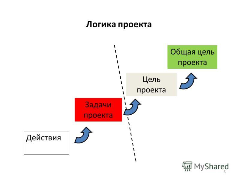 Логика проекта Задачи проекта Цель проекта Общая цель проекта Действия 5