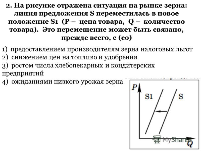 2. На рисунке отражена ситуация на рынке зерна: линия предложения S переместилась в новое положение S1 (P – цена товара, Q – количество товара). Это перемещение может быть связано, прежде всего, с (со) 1) предоставлением производителям зерна налоговы