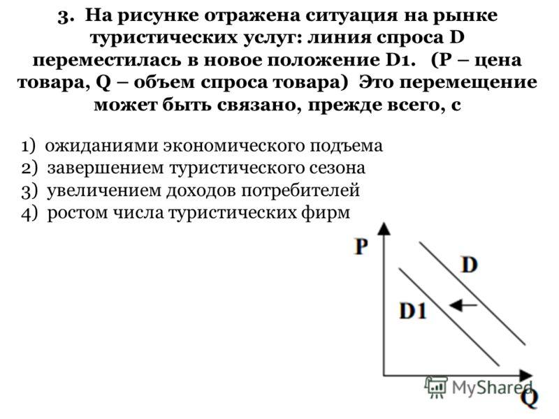 3. На рисунке отражена ситуация на рынке туристических услуг: линия спроса D переместилась в новое положение D1. (P – цена товара, Q – объем спроса товара) Это перемещение может быть связано, прежде всего, с 1) ожиданиями экономического подъема 2) за