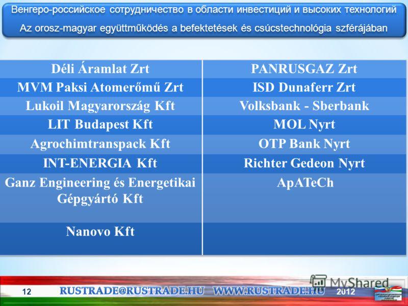 201212 Венгеро-российское сотрудничество в области инвестиций и высоких технологий Az orosz-magyar együttműködés a befektetések és csúcstechnológia szférájában Венгеро-российское сотрудничество в области инвестиций и высоких технологий Az orosz-magya