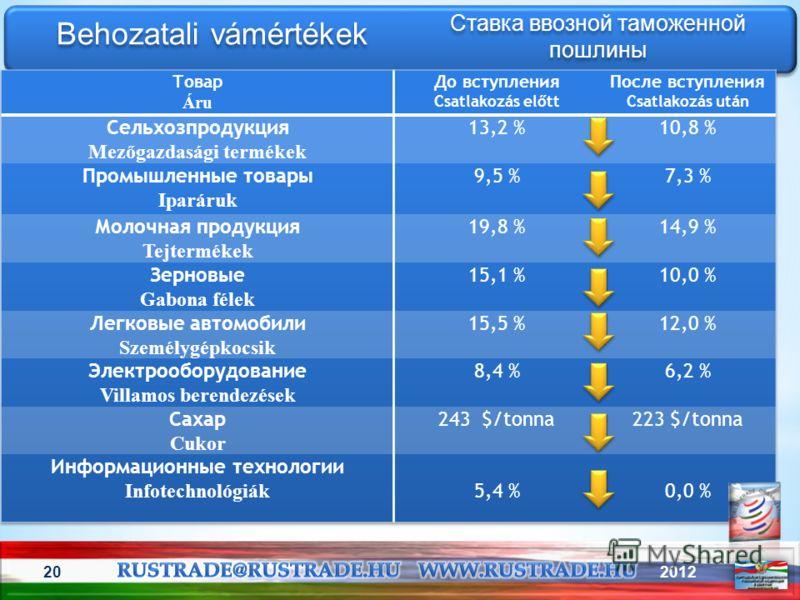 201220 Behozatali vámértékek Ставка ввозной таможенной пошлины