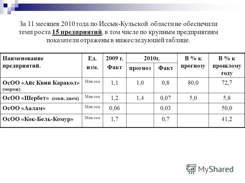 За 11 месяцев 2010 года по Иссык-Кульской области не обеспечили темп роста 15 предприятий, в том числе по крупным предприятиям показатели отражены в нижеследующей таблице. Наименование предприятий. Ед. изм. 2009 г. Факт 2010г.В % к прогнозу В % к про