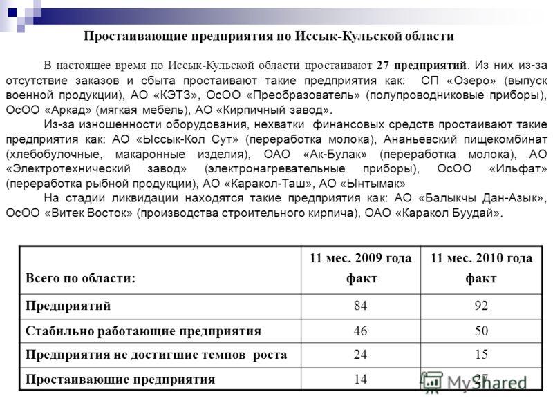 В настоящее время по Иссык-Кульской области простаивают 27 предприятий. Из них из-за отсутствие заказов и сбыта простаивают такие предприятия как: СП «Озеро» (выпуск военной продукции), АО «КЭТЗ», ОсОО «Преобразователь» (полупроводниковые приборы), О