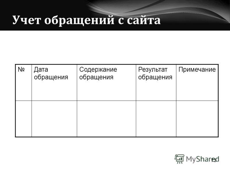 Учет обращений с сайта 73 Дата обращения Содержание обращения Результат обращения Примечание