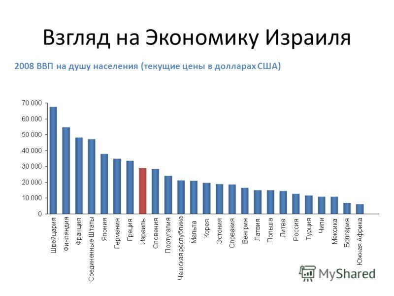 Взгляд на Экономику Израиля 2008 ВВП на душу населения (текущие цены в долларах США)