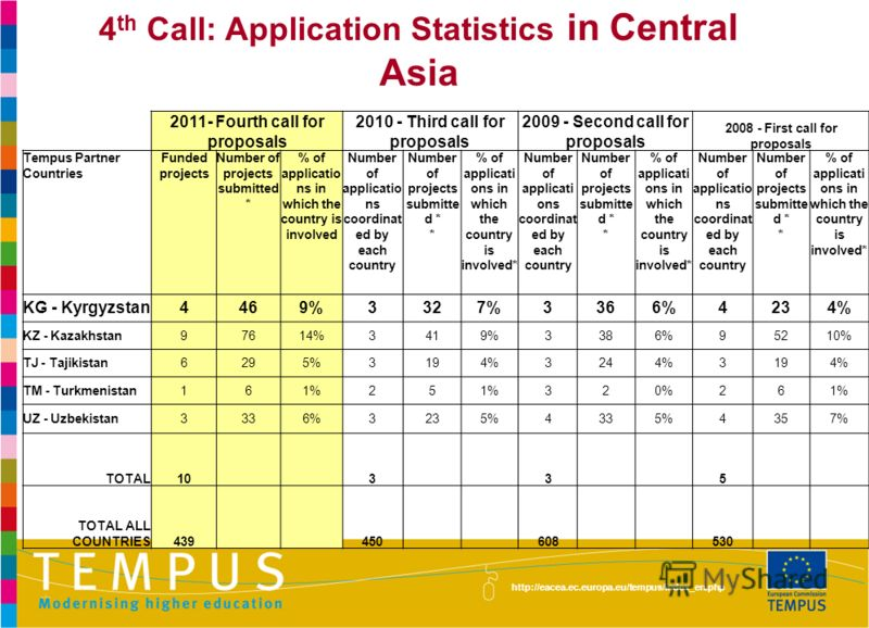 http://eacea.ec.europa.eu/tempus/index_en.php 4 th Call: Application Statistics in Central Asia 2011- Fourth call for proposals 2010 - Third call for proposals 2009 - Second call for proposals 2008 - First call for proposals Tempus Partner Countries