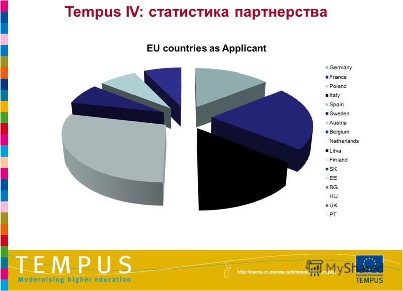 http://eacea.ec.europa.eu/tempus/index_en.php Tempus IV: статистика партнерства
