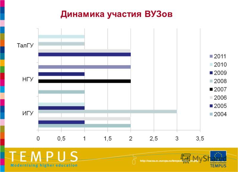 http://eacea.ec.europa.eu/tempus/index_en.php Динамика участия ВУЗов