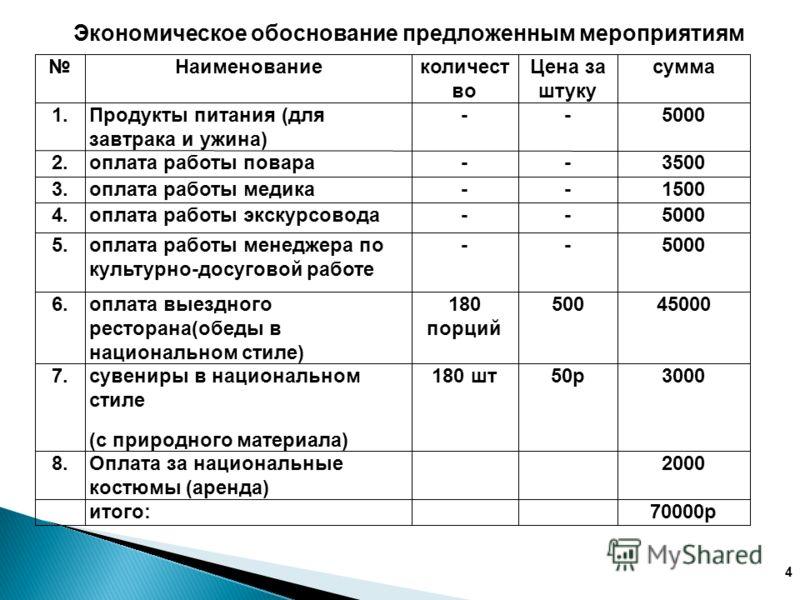 Экономическое обоснование предложенным мероприятиям Наименованиеколичест во Цена за штуку сумма 1.Продукты питания (для завтрака и ужина) --5000 2.оплата работы повара--3500 3.оплата работы медика--1500 4.оплата работы экскурсовода--5000 5.оплата раб