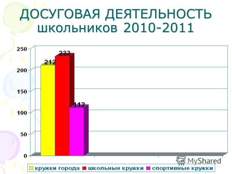 ДОСУГОВАЯ ДЕЯТЕЛЬНОСТЬ школьников 2010-2011