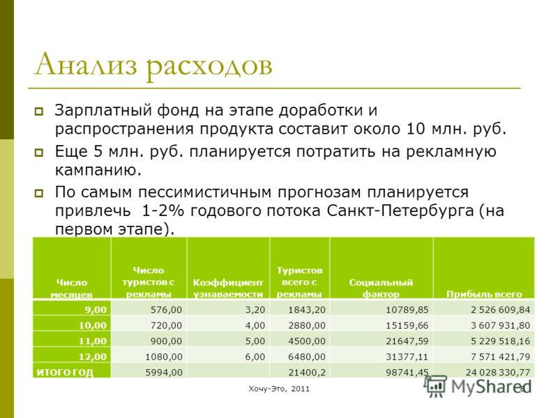 8 Анализ расходов Зарплатный фонд на этапе доработки и распространения продукта составит около 10 млн. руб. Еще 5 млн. руб. планируется потратить на рекламную кампанию. По самым пессимистичным прогнозам планируется привлечь 1-2% годового потока Санкт