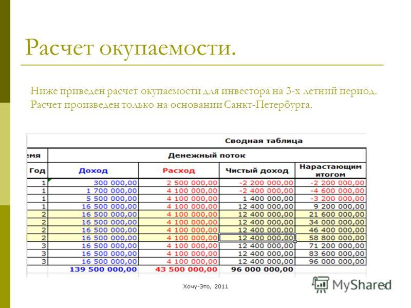 Хочу-Это, 20119 Расчет окупаемости. Ниже приведен расчет окупаемости для инвестора на 3-х летний период. Расчет произведен только на основании Санкт-Петербурга.