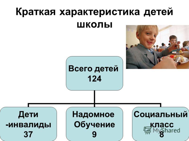 Краткая характеристика детей школы Всего детей 124 Дети -инвалиды 37 Надомное Обучение 9 Социальный класс 8