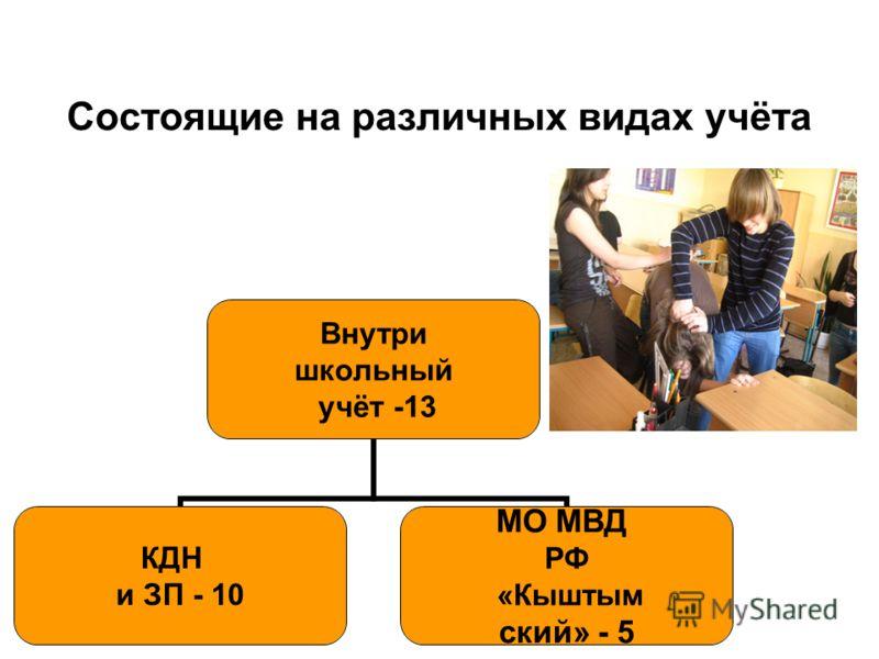 Состоящие на различных видах учёта Внутри школьный учёт -13 КДН и ЗП - 10 МО МВД РФ «Кыштым ский» - 5
