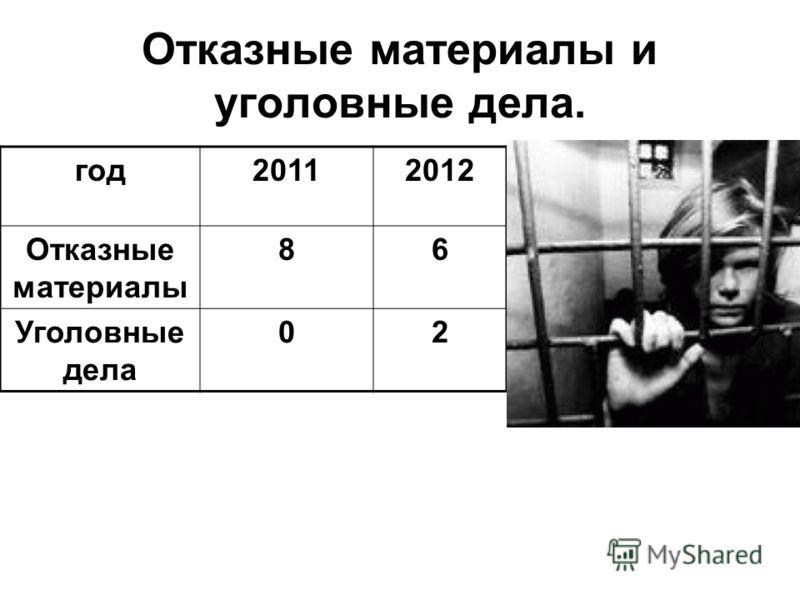 Отказные материалы и уголовные дела. год20112012 Отказные материалы 86 Уголовные дела 02