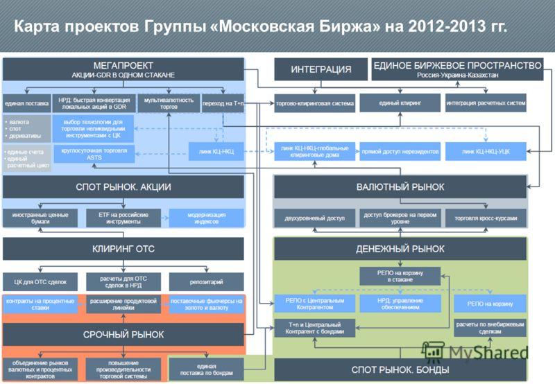 Карта проектов Группы «Московская Биржа» на 2012-2013 гг. Южный филиал ОАО Московская Биржа