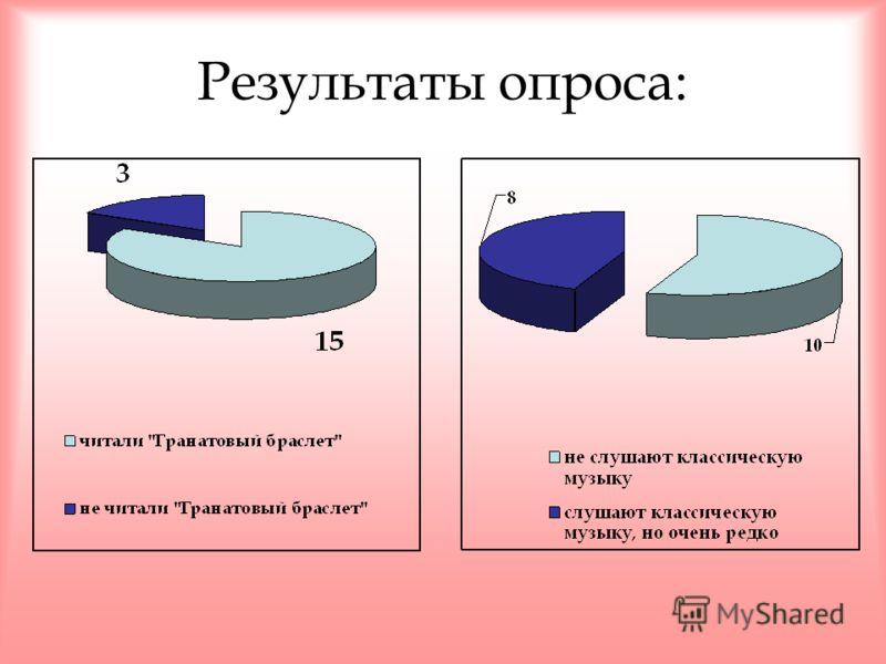 Был проведен социологический опрос: Знакомо ли вам творчество Л. Н. Толстого и А. И. Куприна? Слушаете ли вы классическую музыку? Как вы считаете, каково влияние современной музыки на человека?