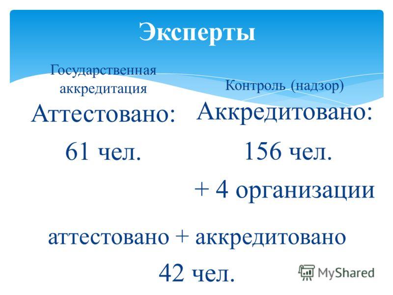 Эксперты Государственная аккредитация Аттестовано: 61 чел. Контроль (надзор) Аккредитовано: 156 чел. + 4 организации аттестовано + аккредитовано 42 чел.