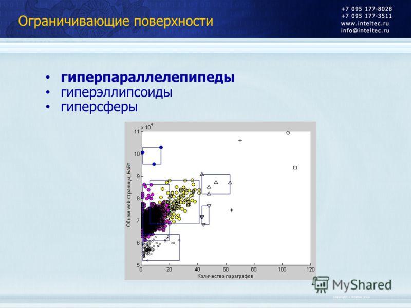 Ограничивающие поверхности гиперпараллелепипеды гиперэллипсоиды гиперсферы
