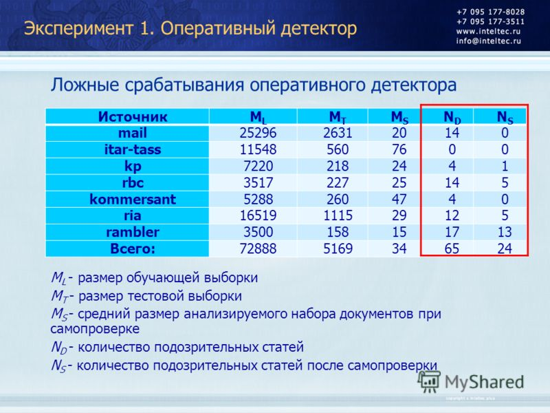 Эксперимент 1. Оперативный детектор Ложные срабатывания оперативного детектора M L - размер обучающей выборки M T - размер тестовой выборки M S - средний размер анализируемого набора документов при самопроверке N D - количество подозрительных статей