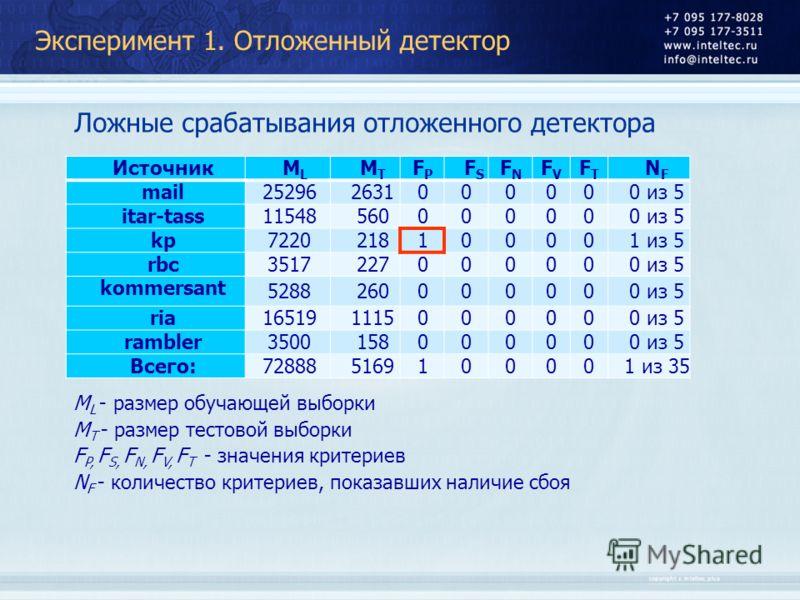 Эксперимент 1. Отложенный детектор Ложные срабатывания отложенного детектора ИсточникMLML MTMT FPFP FSFS FNFN FVFV FTFT NFNF mail 252962631000000 из 5 itar-tass 11548560000000 из 5 kp 7220218100001 из 5 rbc 3517227000000 из 5 kommersant 5288260000000