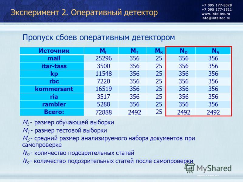 Эксперимент 2. Оперативный детектор Пропуск сбоев оперативным детектором M L - размер обучающей выборки M T - размер тестовой выборки M S - средний размер анализируемого набора документов при самопроверке N D - количество подозрительных статей N S -